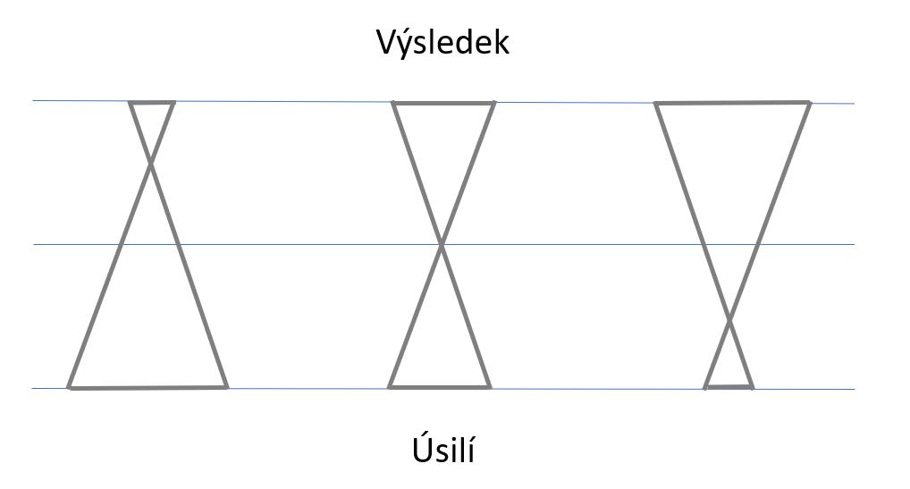 Princip asymetrie